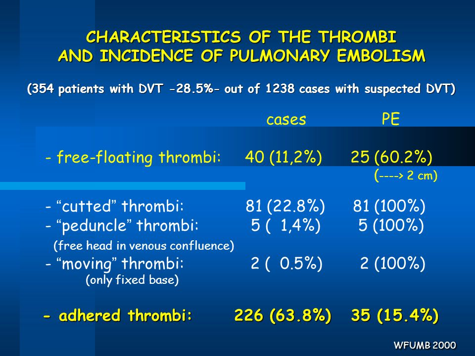 CHARACTERISTICS OF THE THROMBI AND INCIDENCE OF PULMONARY EMBOLISM