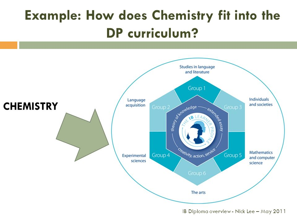 Example: How does Chemistry fit into the DP curriculum