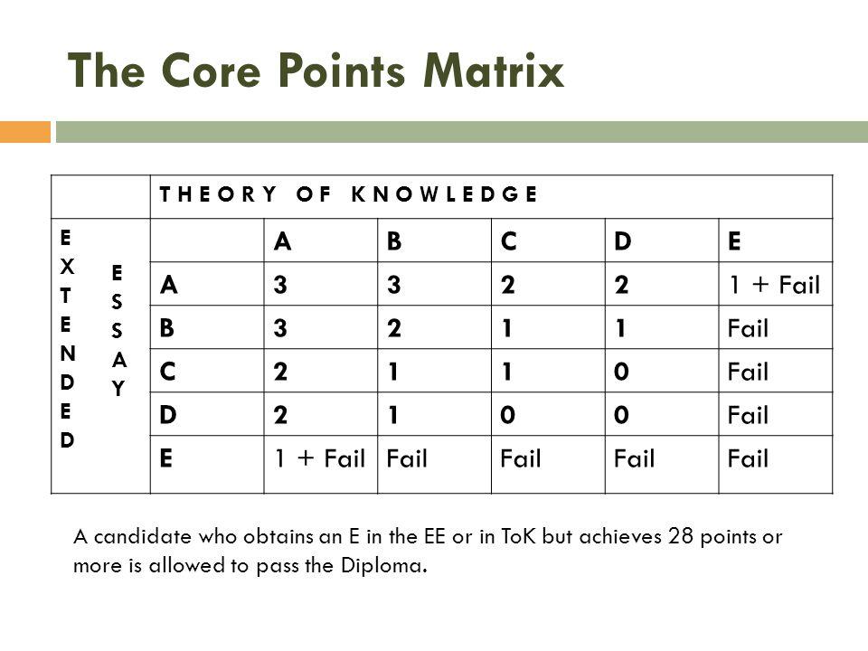 The Core Points Matrix B C 3 2 1 + Fail 1 Fail