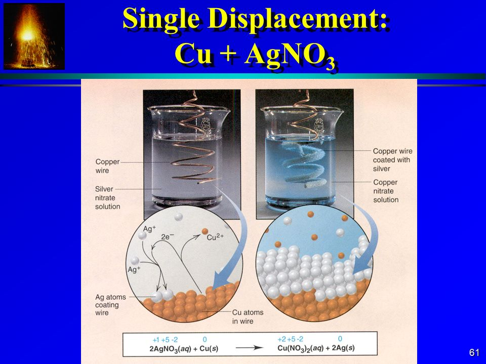Single Displacement: Cu + AgNO3