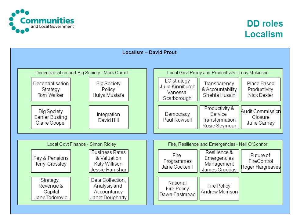 DD roles Localism Localism – David Prout Decentralisation Strategy