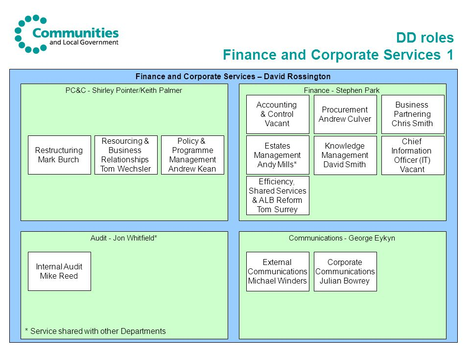 DD roles Finance and Corporate Services 1