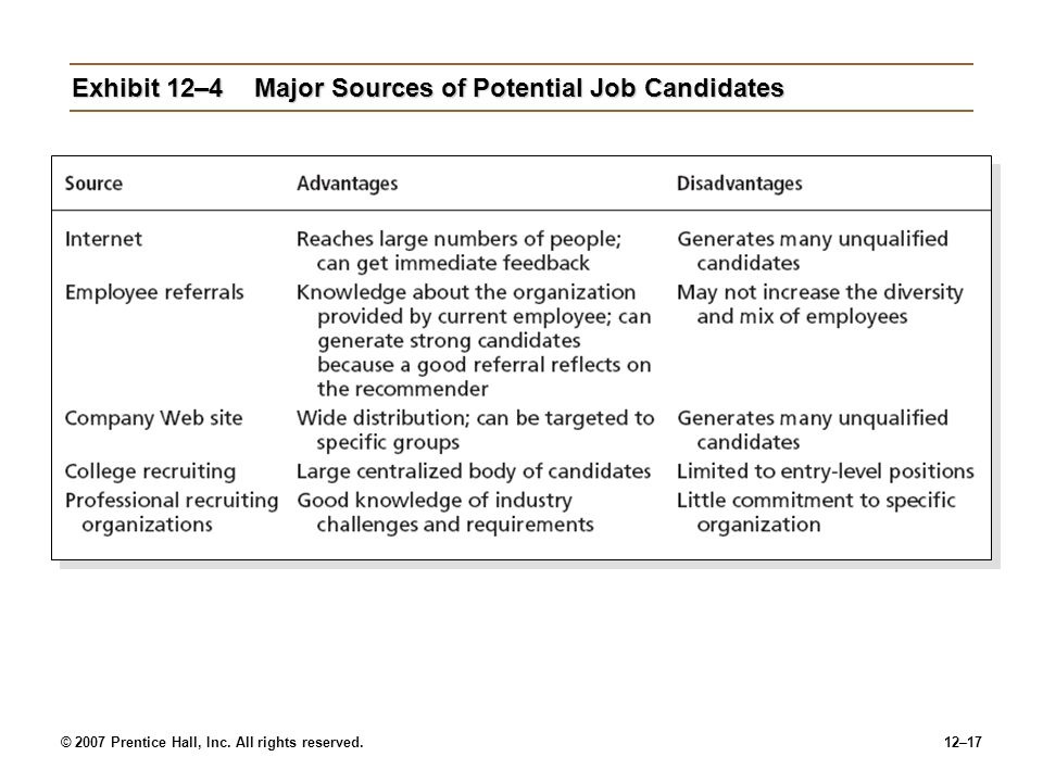 Exhibit 12–4 Major Sources of Potential Job Candidates