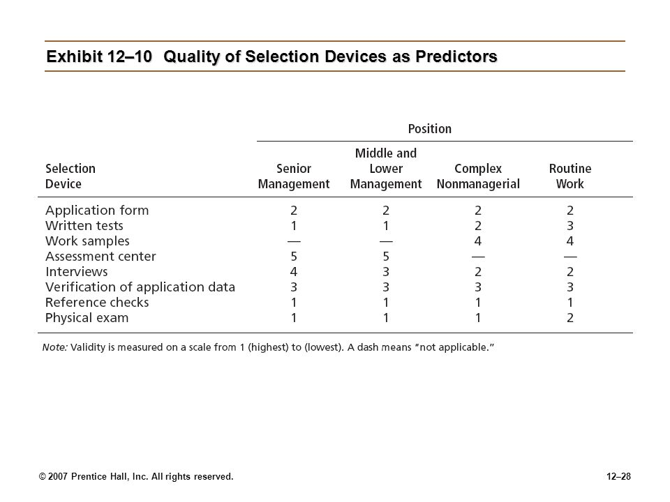 Exhibit 12–10 Quality of Selection Devices as Predictors