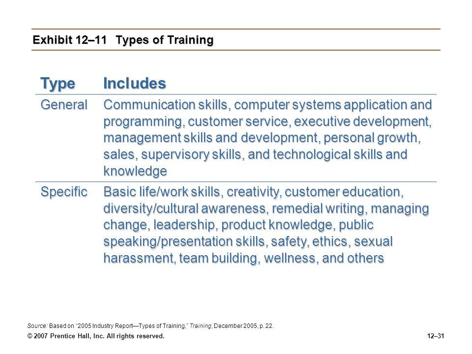 Exhibit 12–11 Types of Training