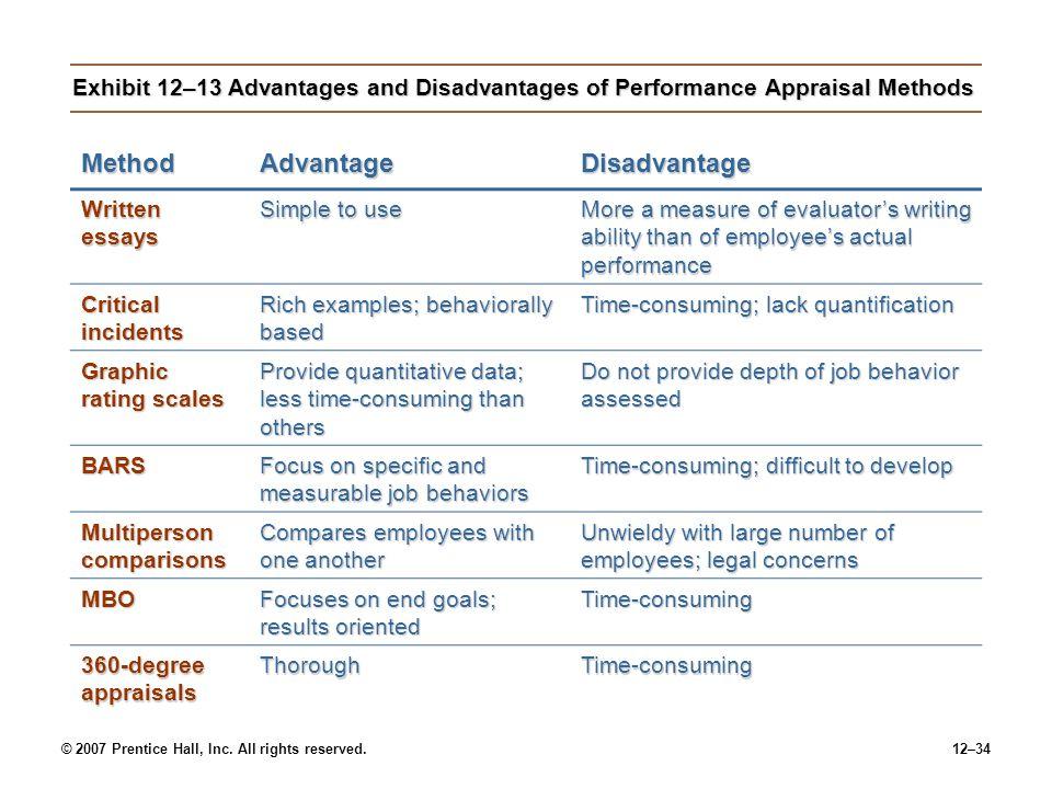 Method Advantage Disadvantage