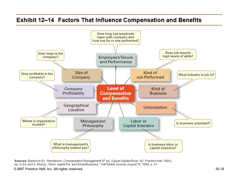 Exhibit 12–14 Factors That Influence Compensation and Benefits