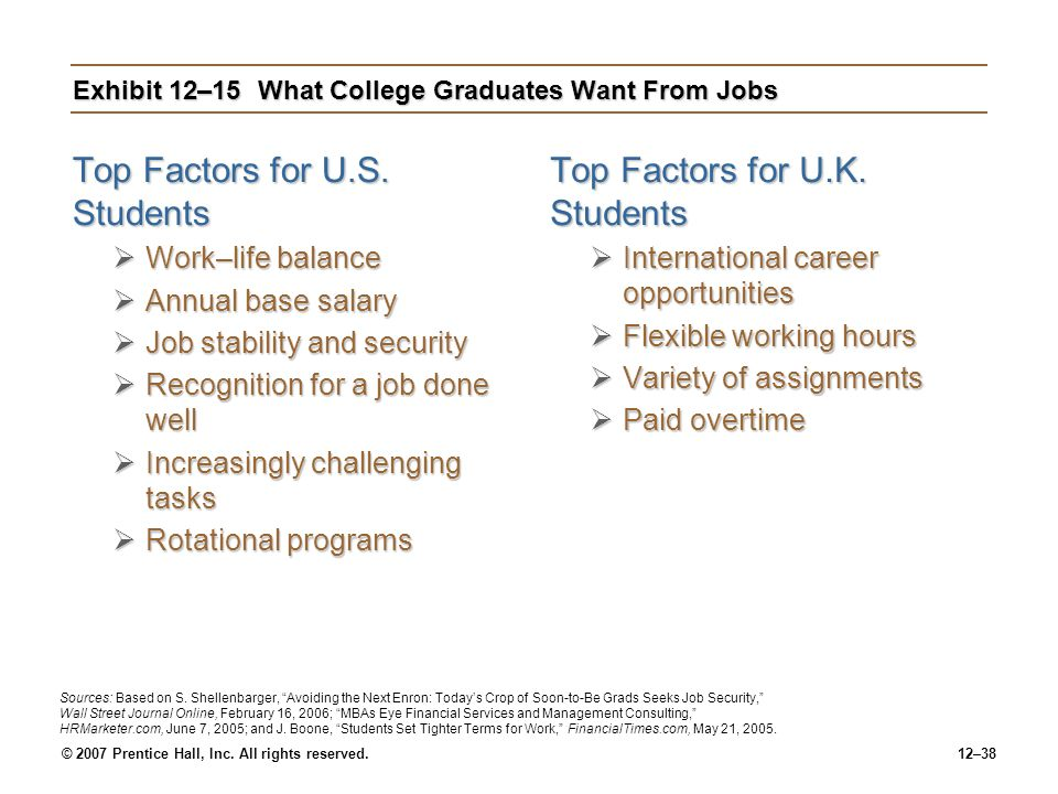 Exhibit 12–15 What College Graduates Want From Jobs