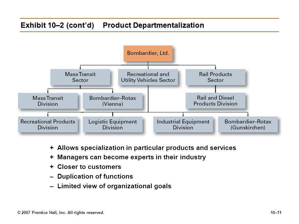 Exhibit 10–2 (cont'd) Product Departmentalization