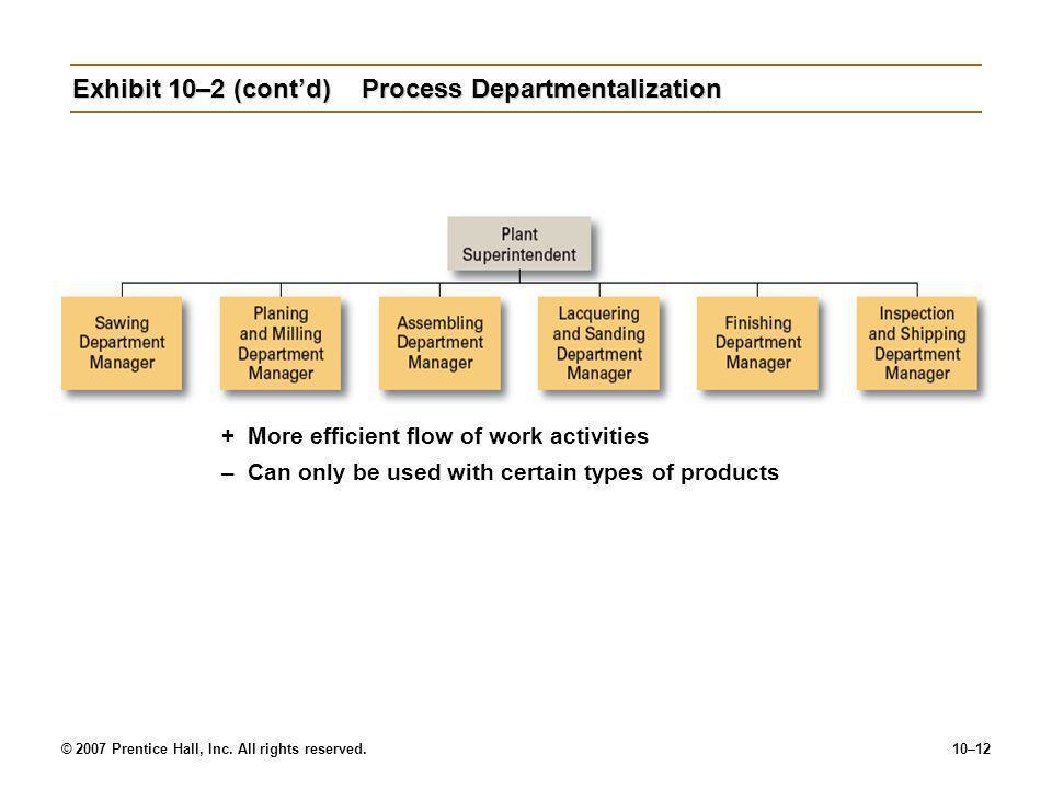 Exhibit 10–2 (cont'd) Process Departmentalization