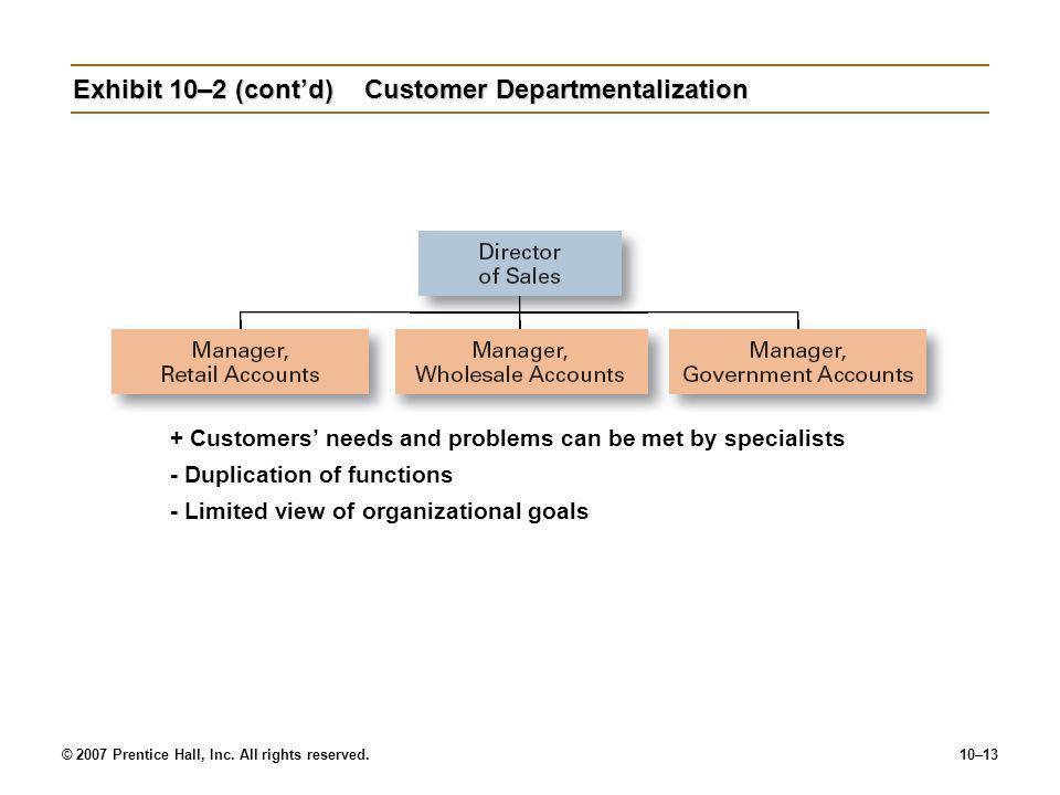 Exhibit 10–2 (cont'd) Customer Departmentalization