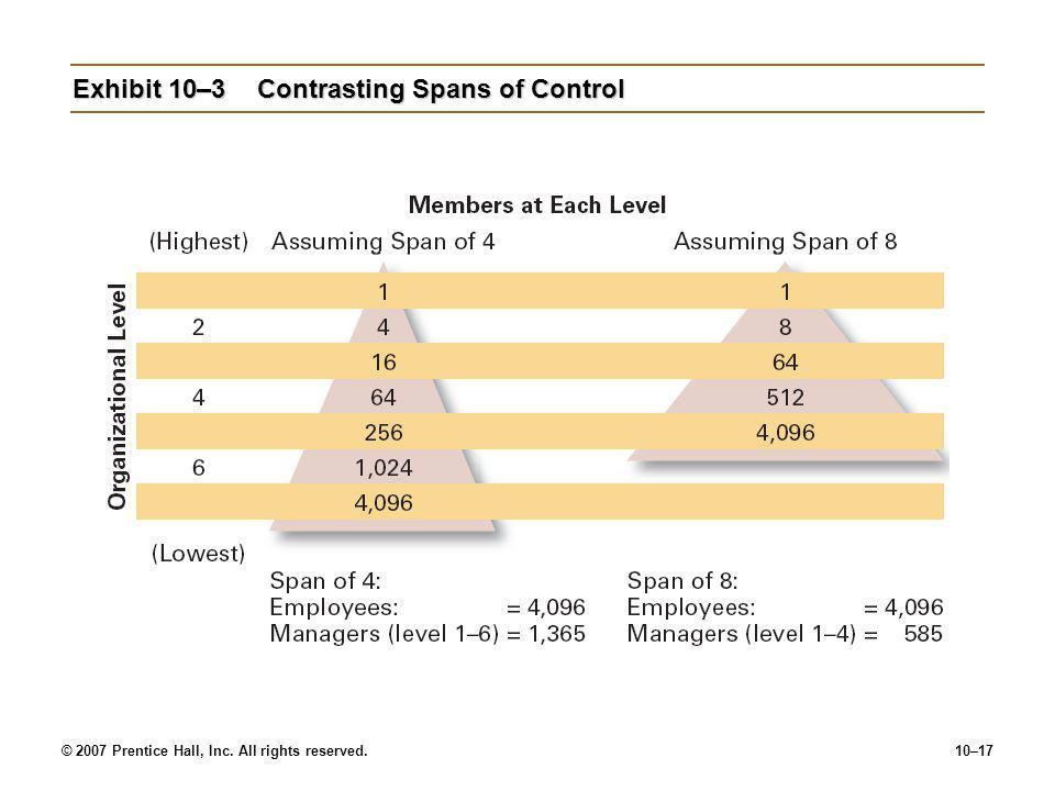 Exhibit 10–3 Contrasting Spans of Control