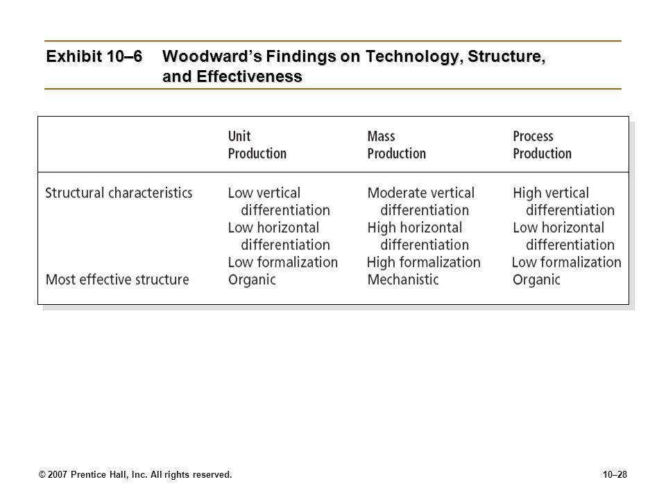 Exhibit 10–6 Woodward's Findings on Technology, Structure, and Effectiveness