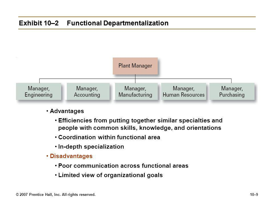 Exhibit 10–2 Functional Departmentalization
