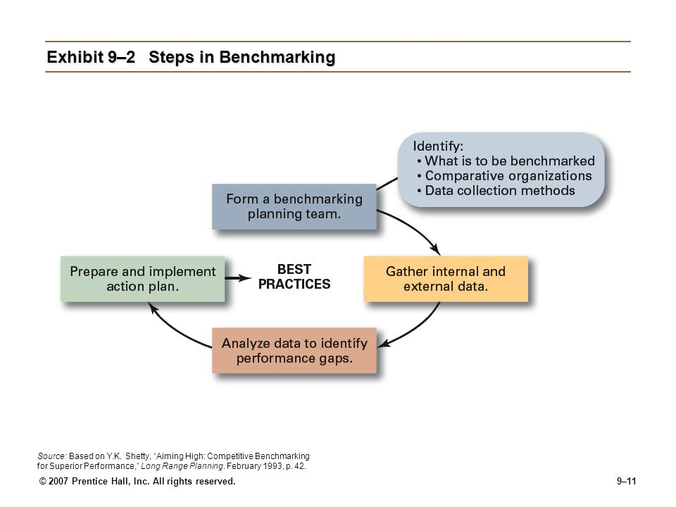 Exhibit 9–2 Steps in Benchmarking