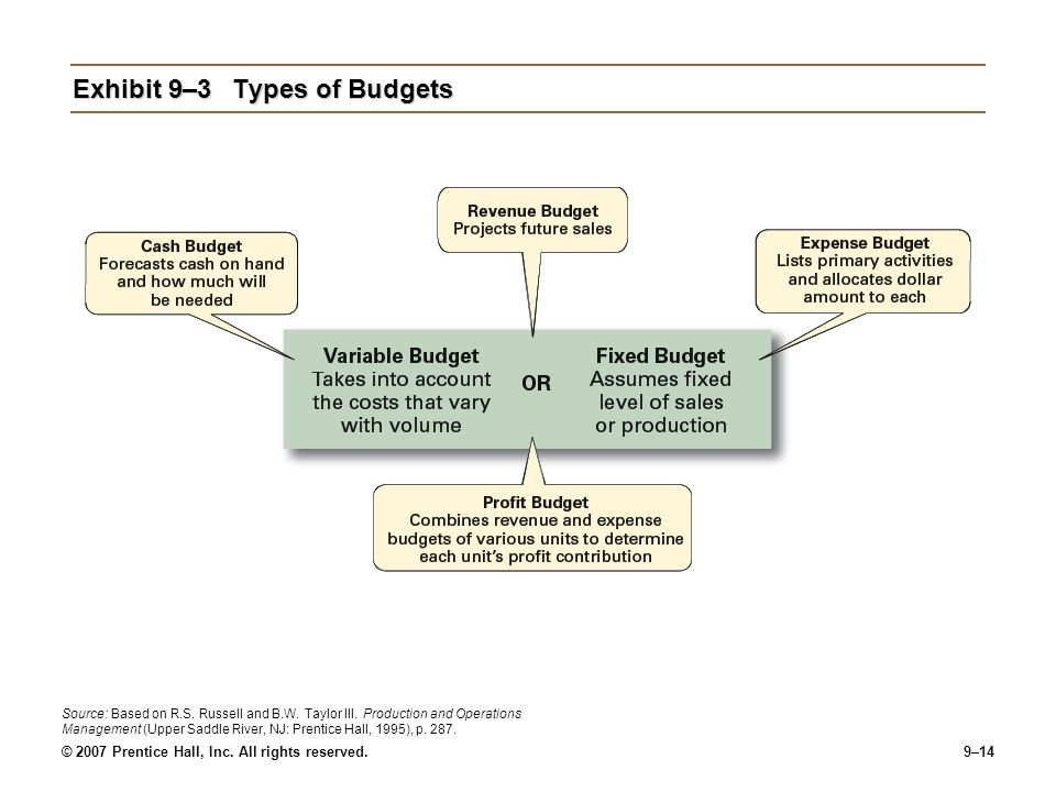 Exhibit 9–3 Types of Budgets