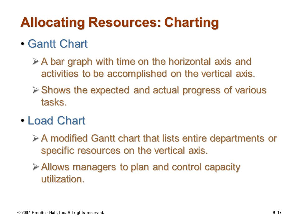 Allocating Resources: Charting