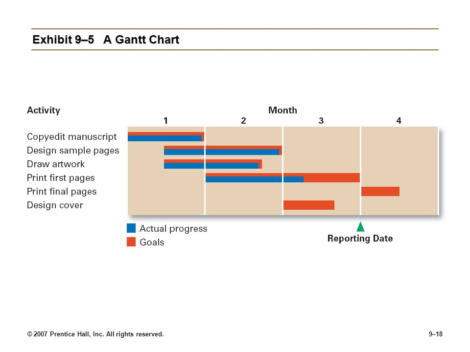 Exhibit 9–5 A Gantt Chart © 2007 Prentice Hall, Inc. All rights reserved.