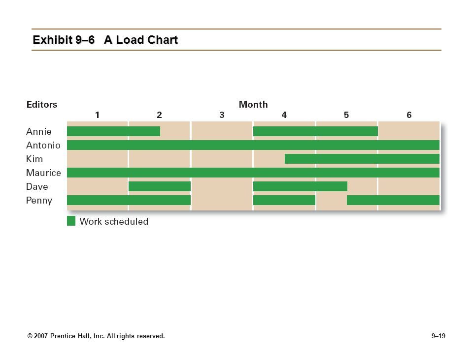 Exhibit 9–6 A Load Chart © 2007 Prentice Hall, Inc. All rights reserved.