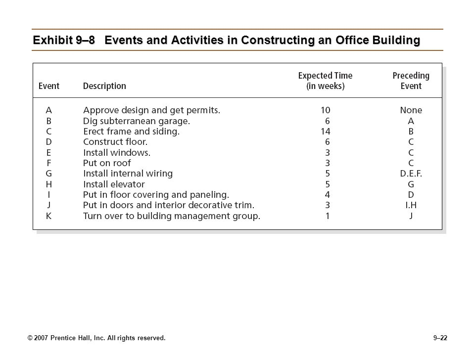 Exhibit 9–8 Events and Activities in Constructing an Office Building