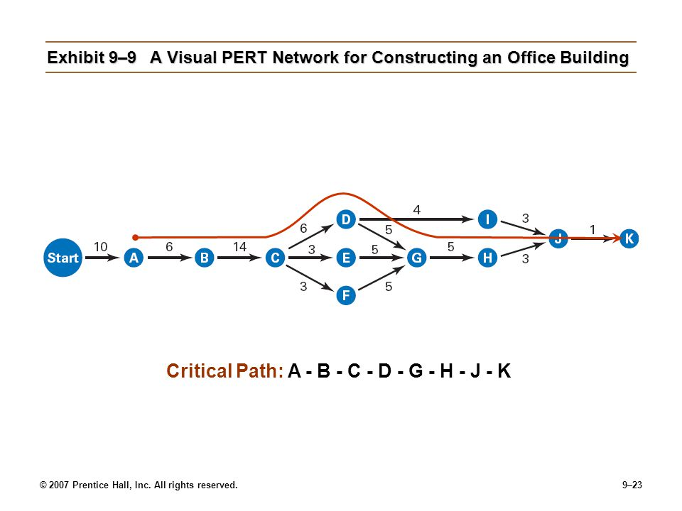 Exhibit 9–9 A Visual PERT Network for Constructing an Office Building