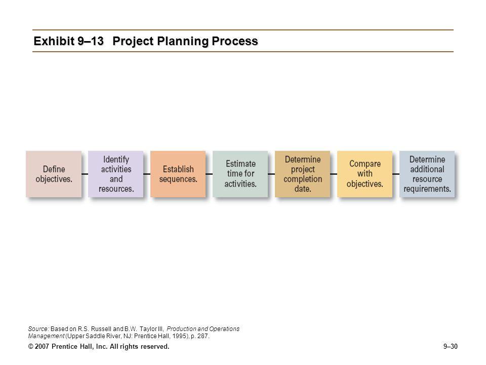 Exhibit 9–13 Project Planning Process