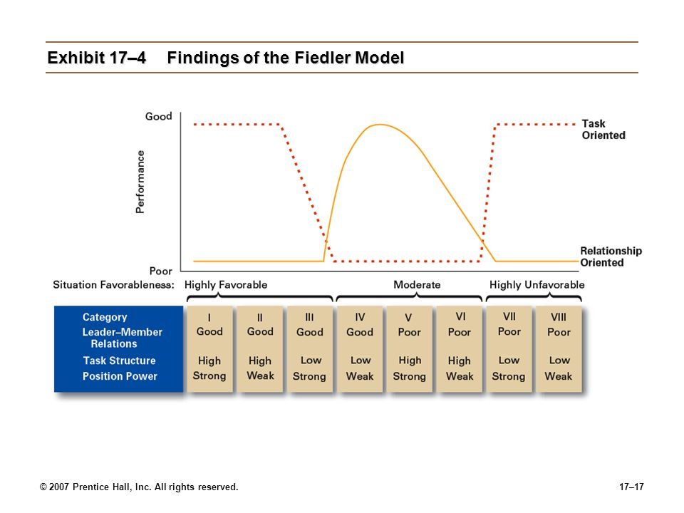 Exhibit 17–4 Findings of the Fiedler Model