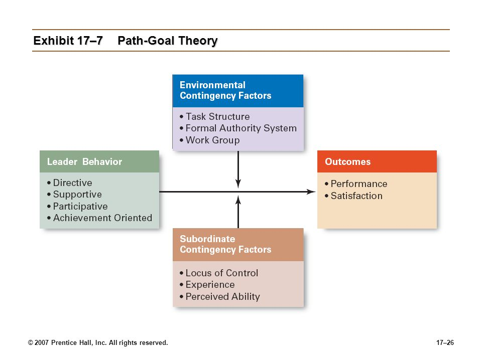 Exhibit 17–7 Path-Goal Theory