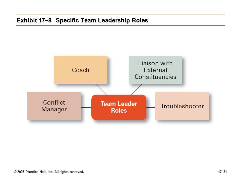 Exhibit 17–8 Specific Team Leadership Roles