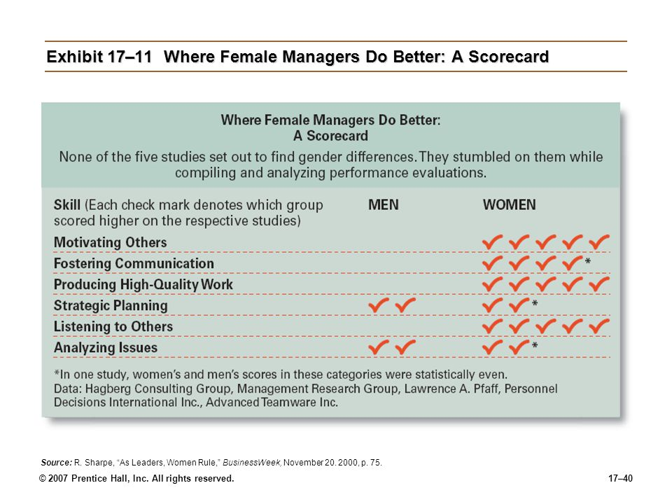 Exhibit 17–11 Where Female Managers Do Better: A Scorecard
