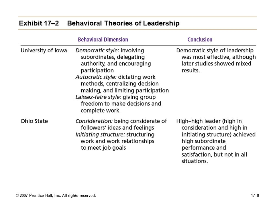 Exhibit 17–2 Behavioral Theories of Leadership