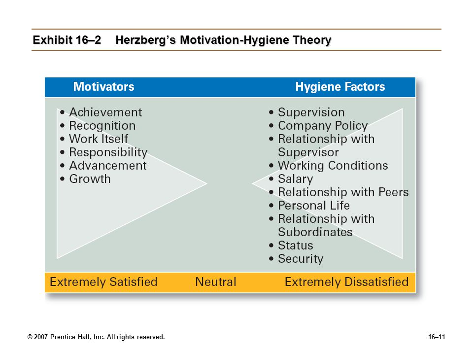 Exhibit 16–2 Herzberg's Motivation-Hygiene Theory
