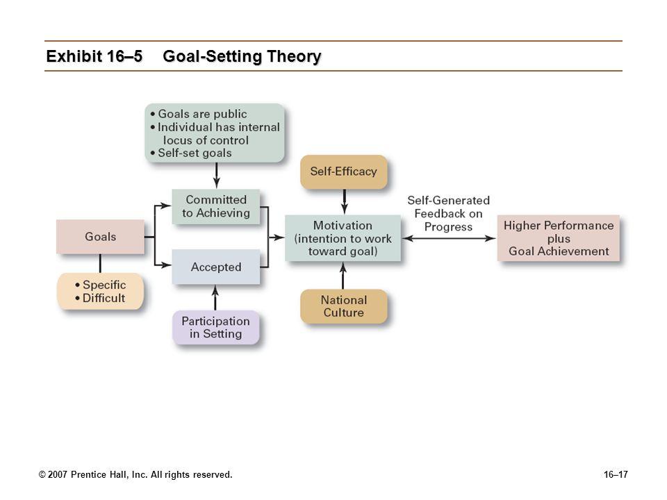 Exhibit 16–5 Goal-Setting Theory
