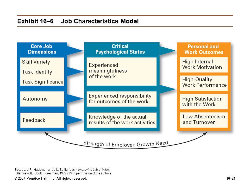 Exhibit 16–6 Job Characteristics Model