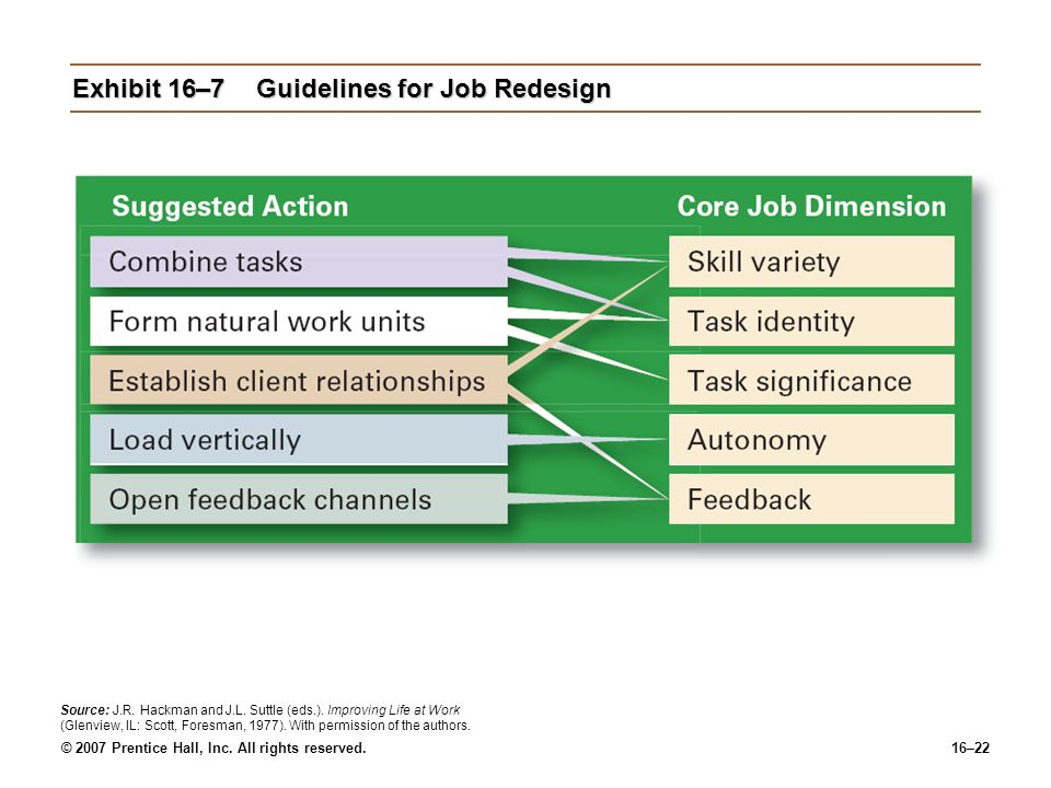 Exhibit 16–7 Guidelines for Job Redesign