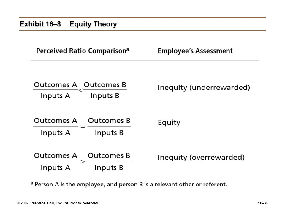 Exhibit 16–8 Equity Theory