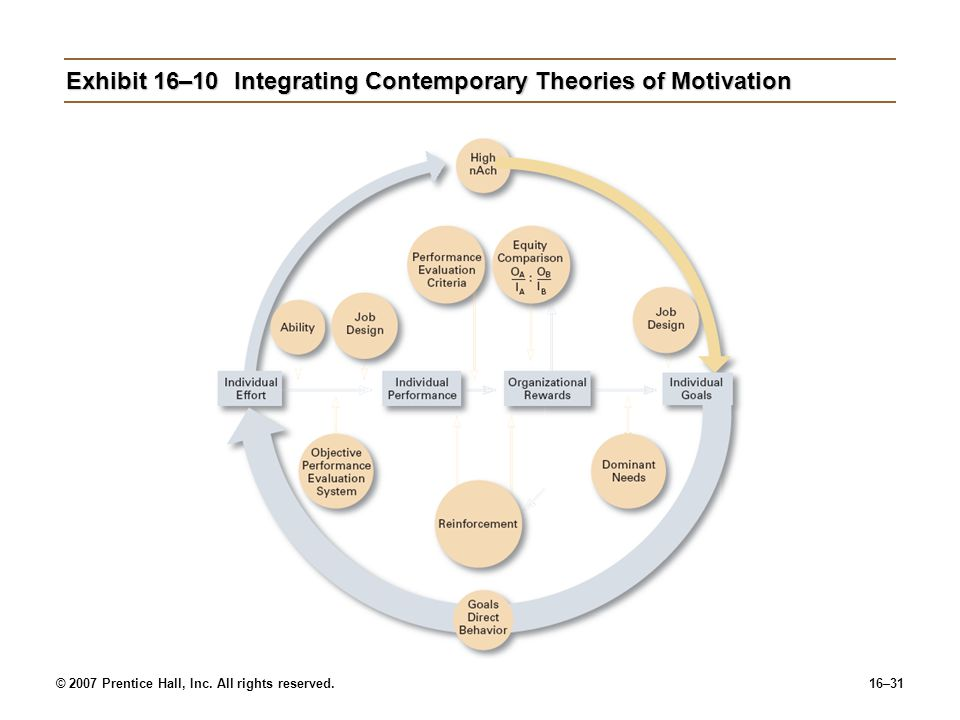 contemporary motivational theories Their efforts have produced a rich foundation of motivation theories   contemporary educational psychology, 26, 553–570 doi:101006/ceps 20001048.