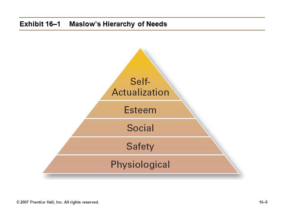 Exhibit 16–1 Maslow's Hierarchy of Needs