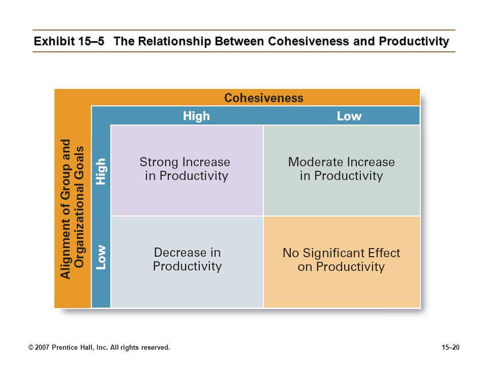 Exhibit 15–5 The Relationship Between Cohesiveness and Productivity