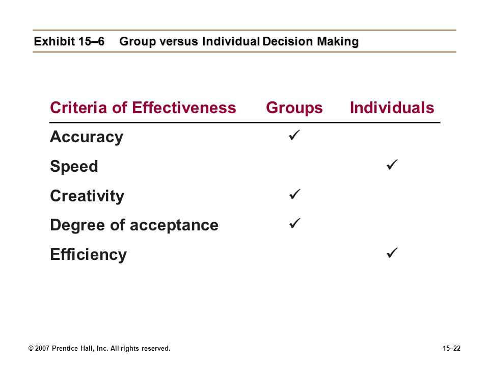 Exhibit 15–6 Group versus Individual Decision Making