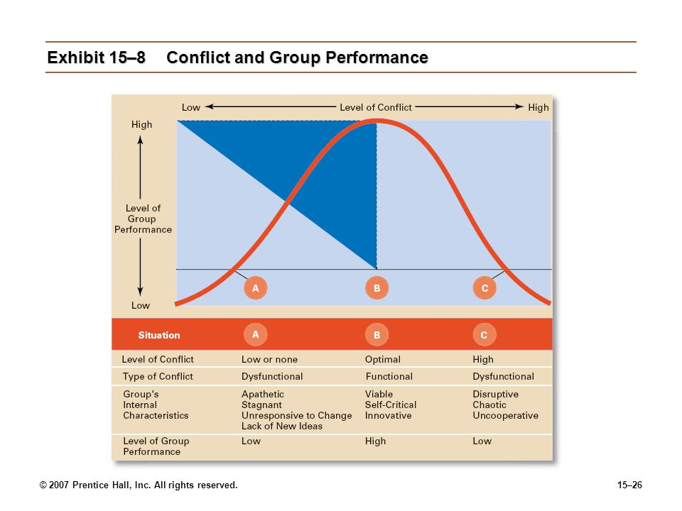 Exhibit 15–8 Conflict and Group Performance