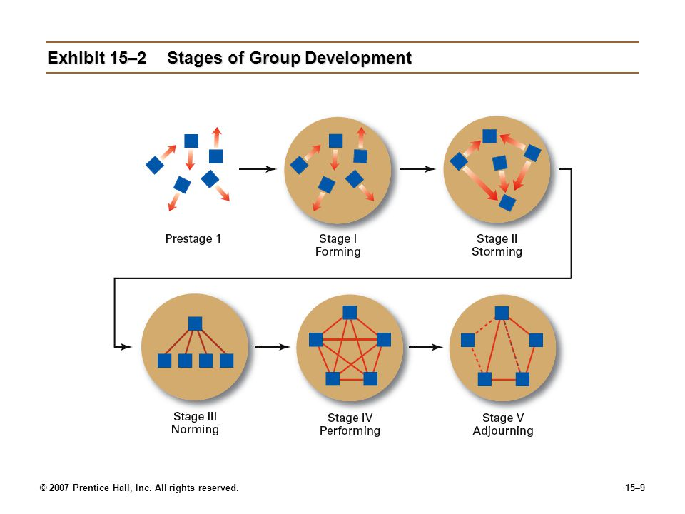 Exhibit 15–2 Stages of Group Development
