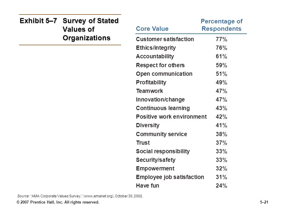Exhibit 5–7 Survey of Stated Values of Organizations