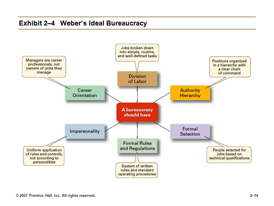 Exhibit 2–4 Weber's Ideal Bureaucracy