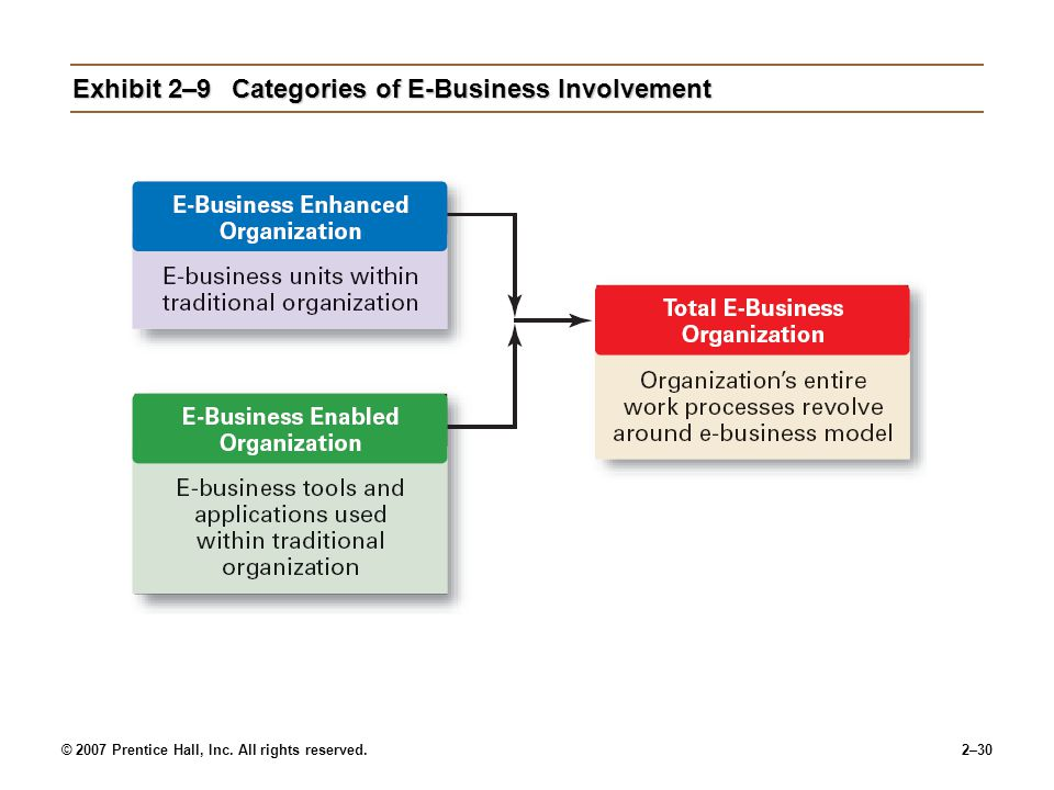 Exhibit 2–9 Categories of E-Business Involvement