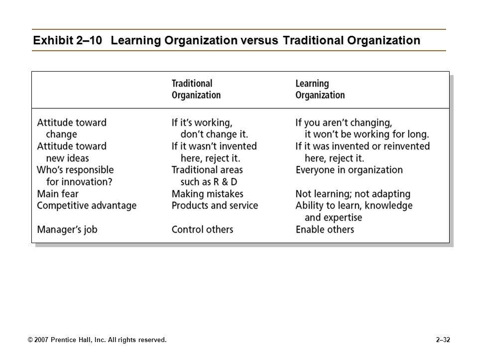 Exhibit 2–10 Learning Organization versus Traditional Organization
