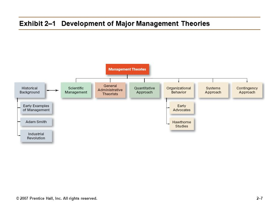 Exhibit 2–1 Development of Major Management Theories