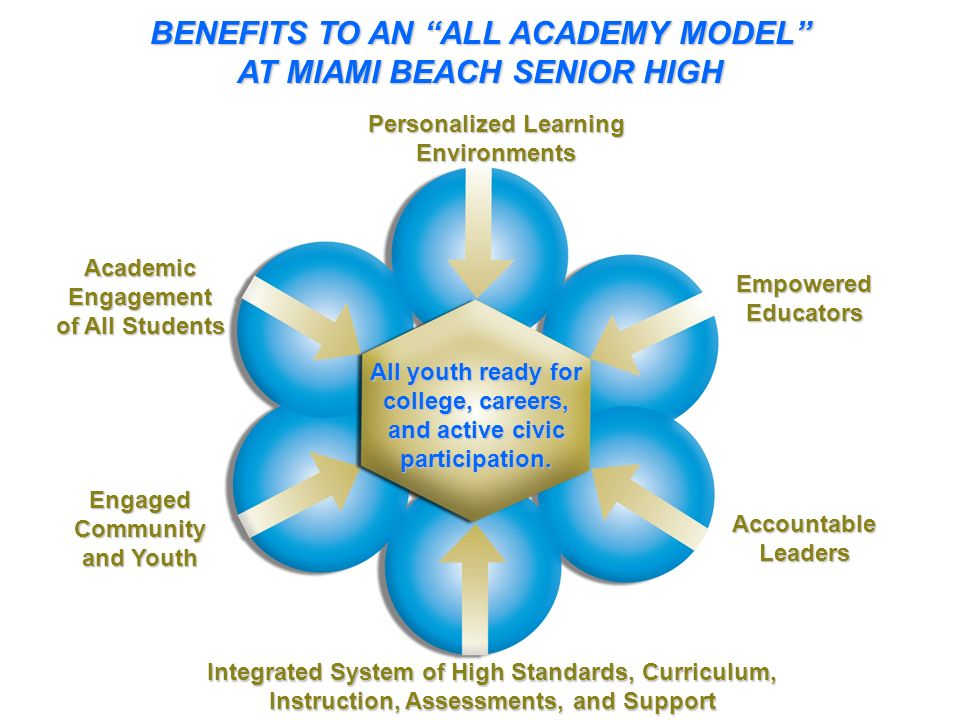 BENEFITS TO AN ALL ACADEMY MODEL AT MIAMI BEACH SENIOR HIGH