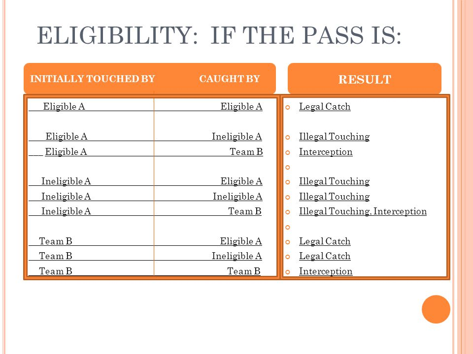 ELIGIBILITY: IF THE PASS IS: