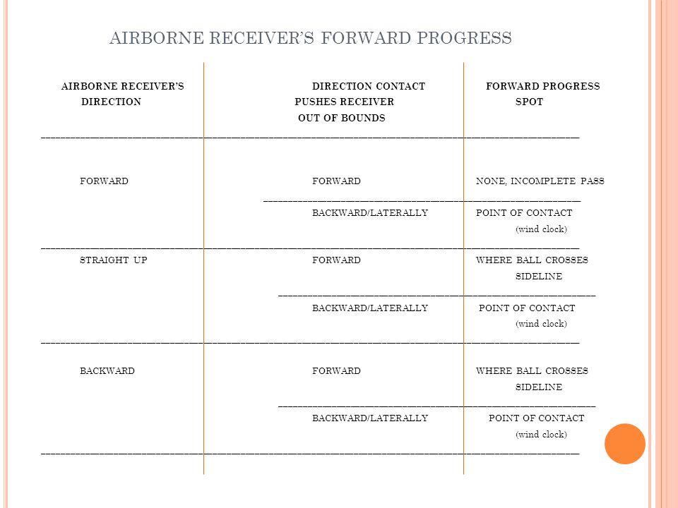 AIRBORNE RECEIVER'S FORWARD PROGRESS